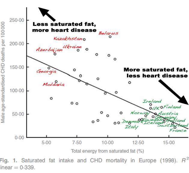 Saturated Fats and Heart Disease