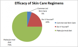 Paleo Diet Effect on Skin Care